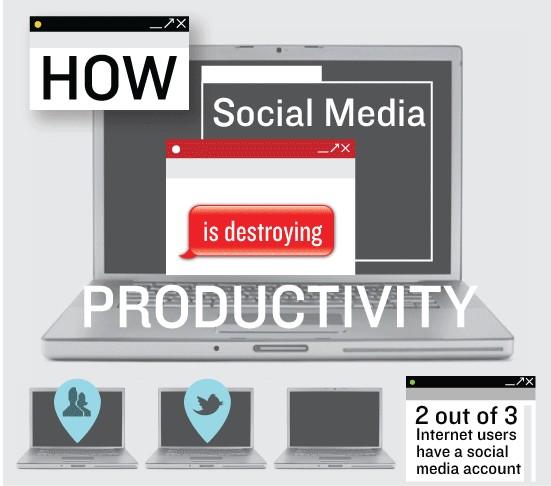 Hoeveel tijd kost social media?